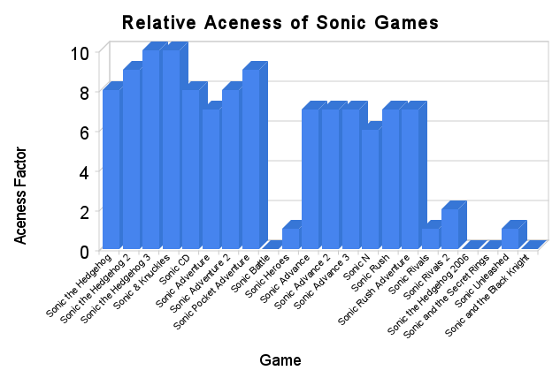 relative_aceness_of_sonic_games.png