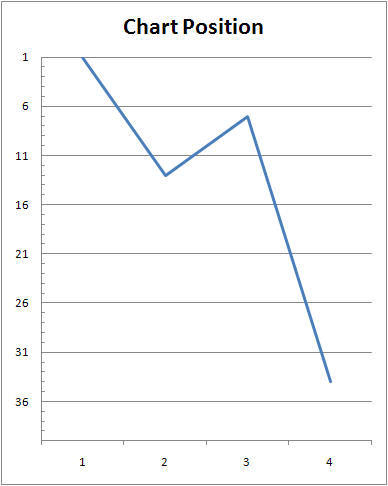 Reversed y axis charts in excel 2007 dekays blog charts ccuart Image collections