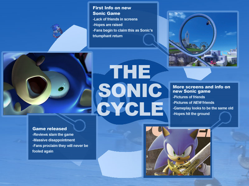 Sonic Cycle